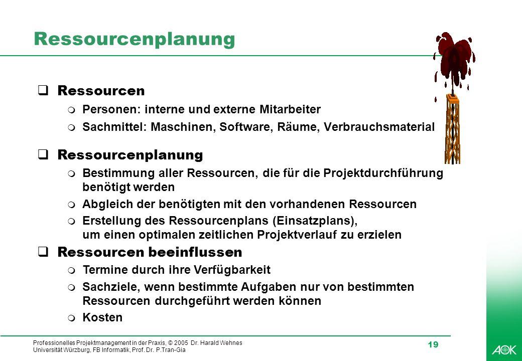 Ressourcenplanung Ressourcen Ressourcenplanung Ressourcen beeinflussen