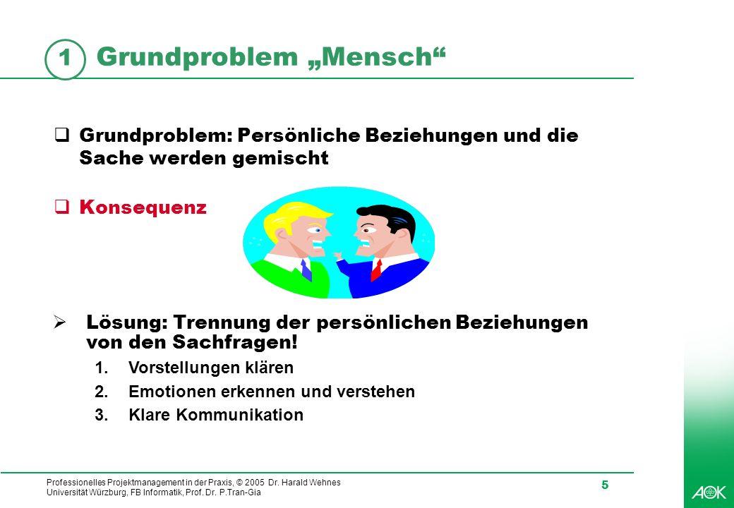 """Grundproblem """"Mensch"""