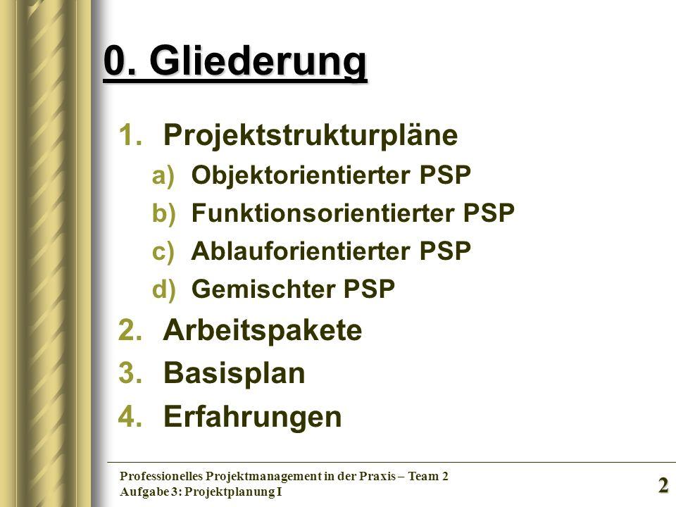 0. Gliederung Projektstrukturpläne Arbeitspakete Basisplan Erfahrungen