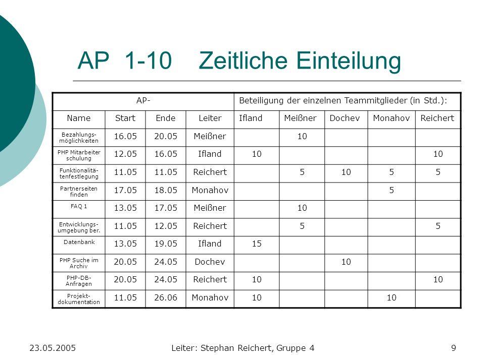 AP 1-10 Zeitliche Einteilung