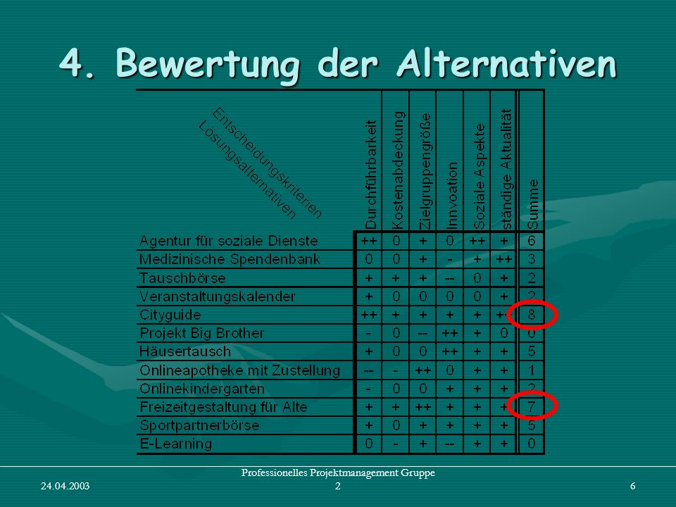 4. Bewertung der Alternativen