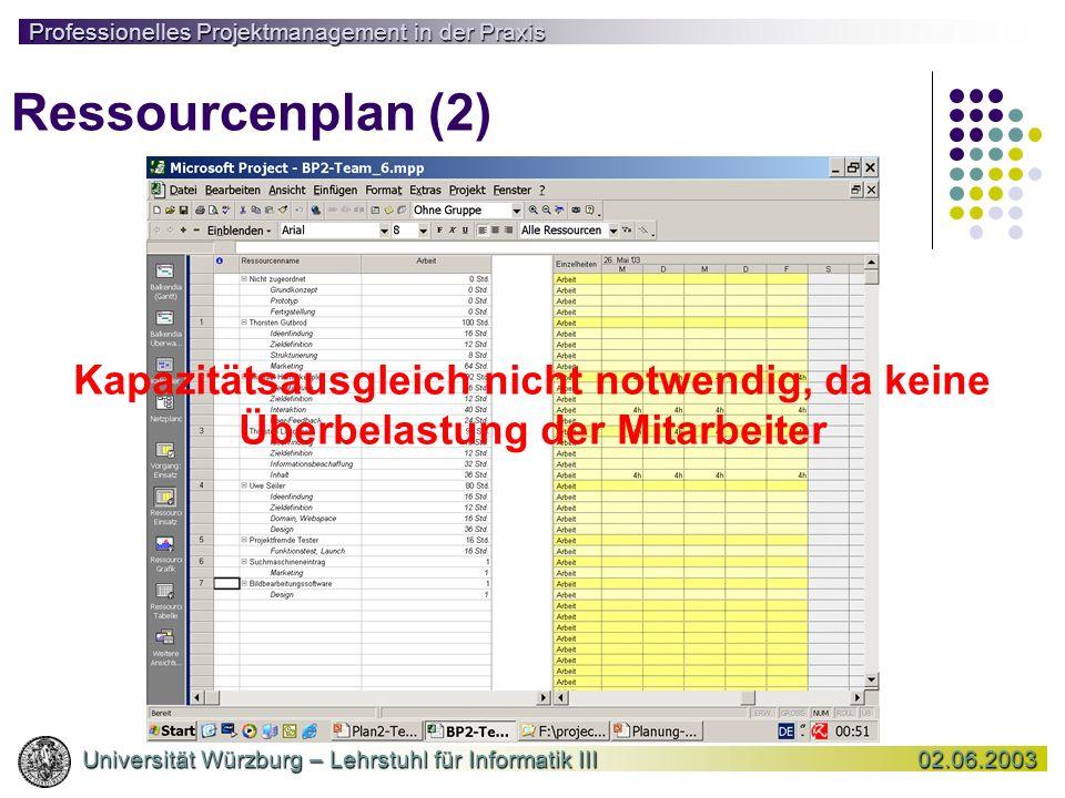 Ressourcenplan (2) Kapazitätsausgleich nicht notwendig, da keine Überbelastung der Mitarbeiter