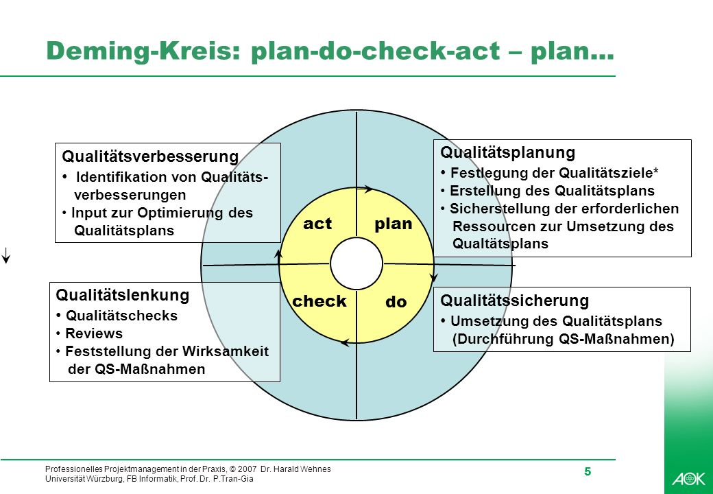 Deming-Kreis: plan-do-check-act – plan...