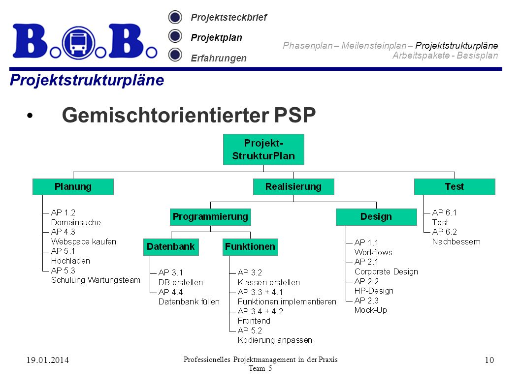 Projektstrukturpläne
