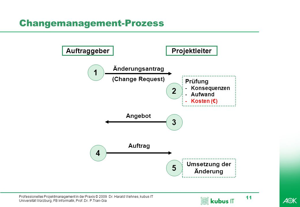 Changemanagement-Prozess