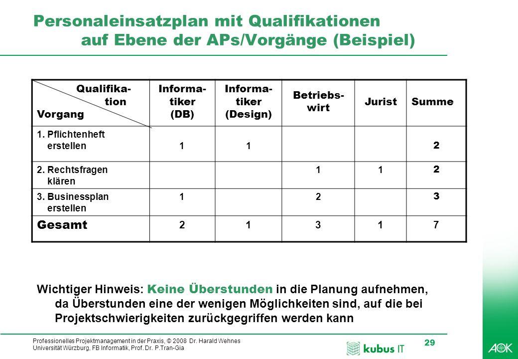 Personaleinsatzplan mit Qualifikationen