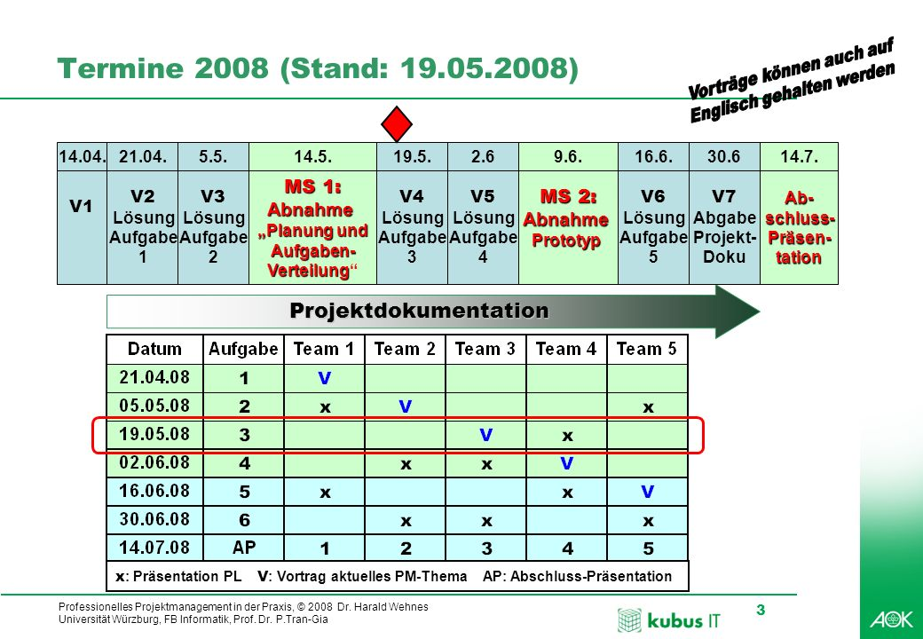 Termine 2008 (Stand: 19.05.2008) Projektdokumentation MS 1: MS 2: