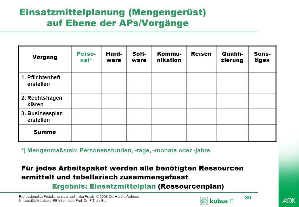 Einsatzmittelplanung (Mengengerüst) auf Ebene der APs/Vorgänge
