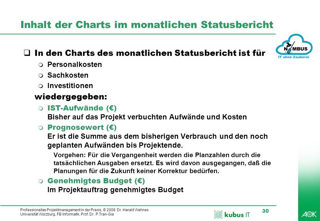 Inhalt der Charts im monatlichen Statusbericht