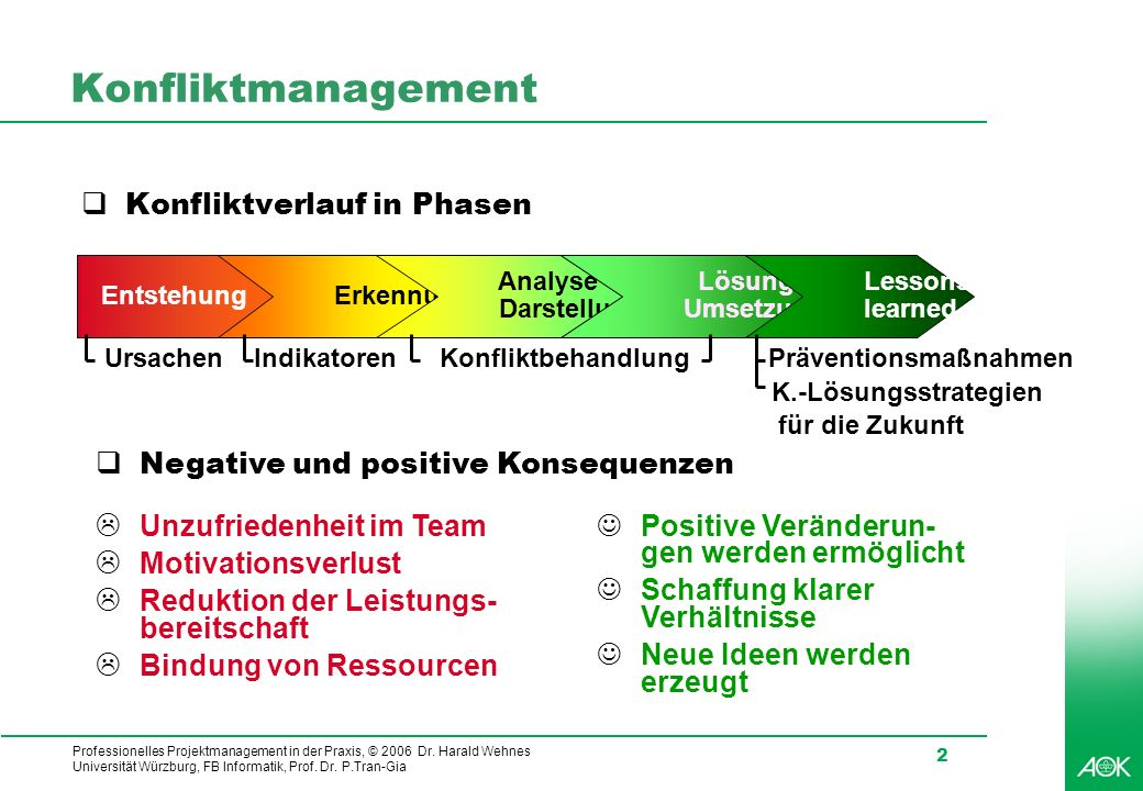 Konfliktmanagement Konfliktverlauf in Phasen