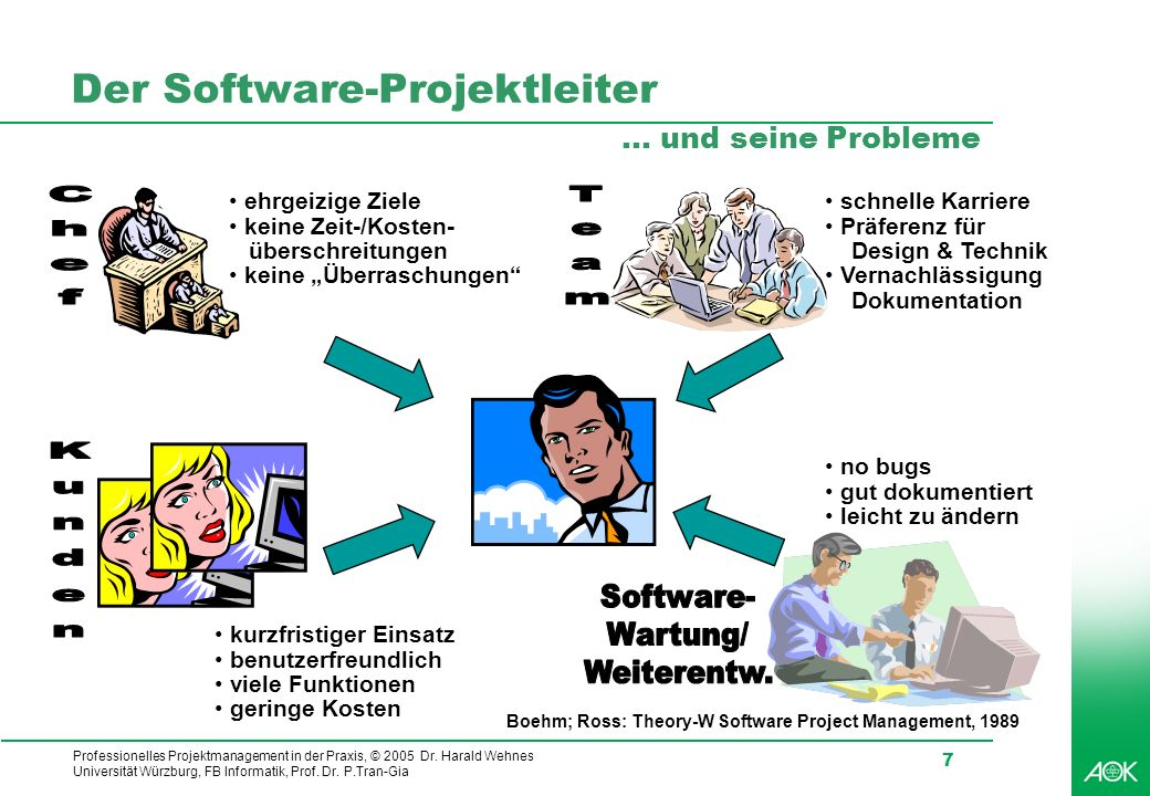 Der Software-Projektleiter