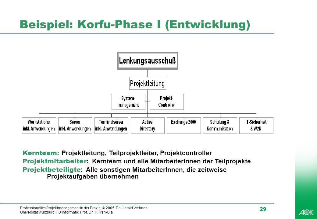 Beispiel: Korfu-Phase I (Entwicklung)