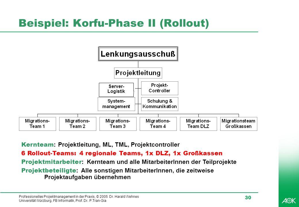 Beispiel: Korfu-Phase II (Rollout)