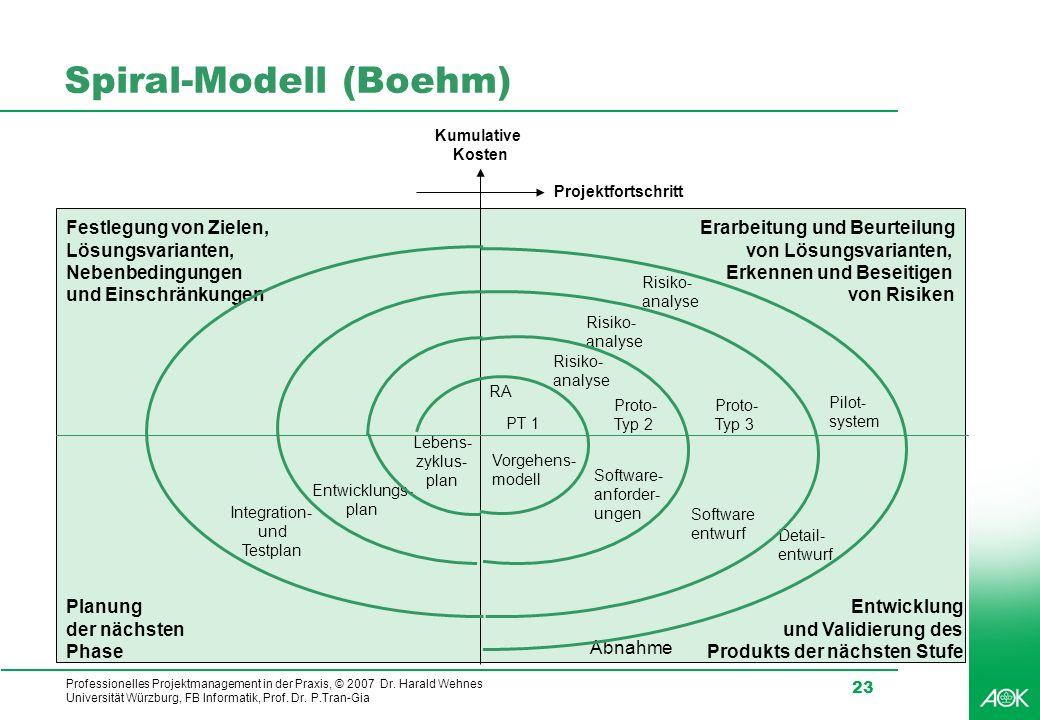 Spiral-Modell (Boehm)