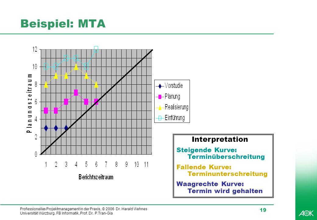 Beispiel: MTA Interpretation Steigende Kurve: Terminüberschreitung