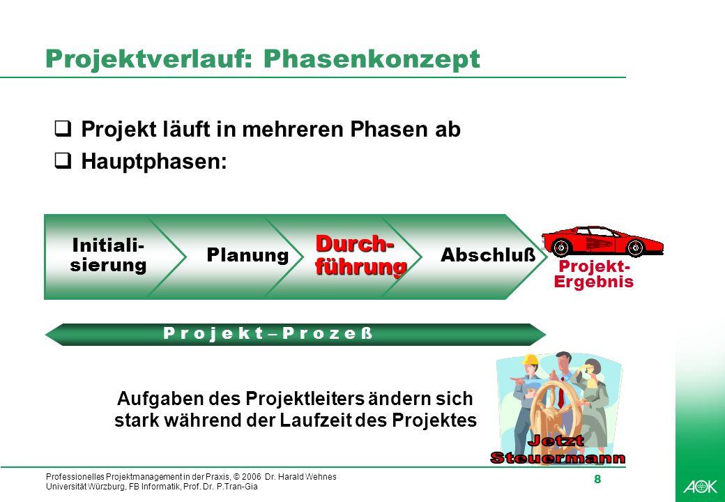 Projektverlauf: Phasenkonzept