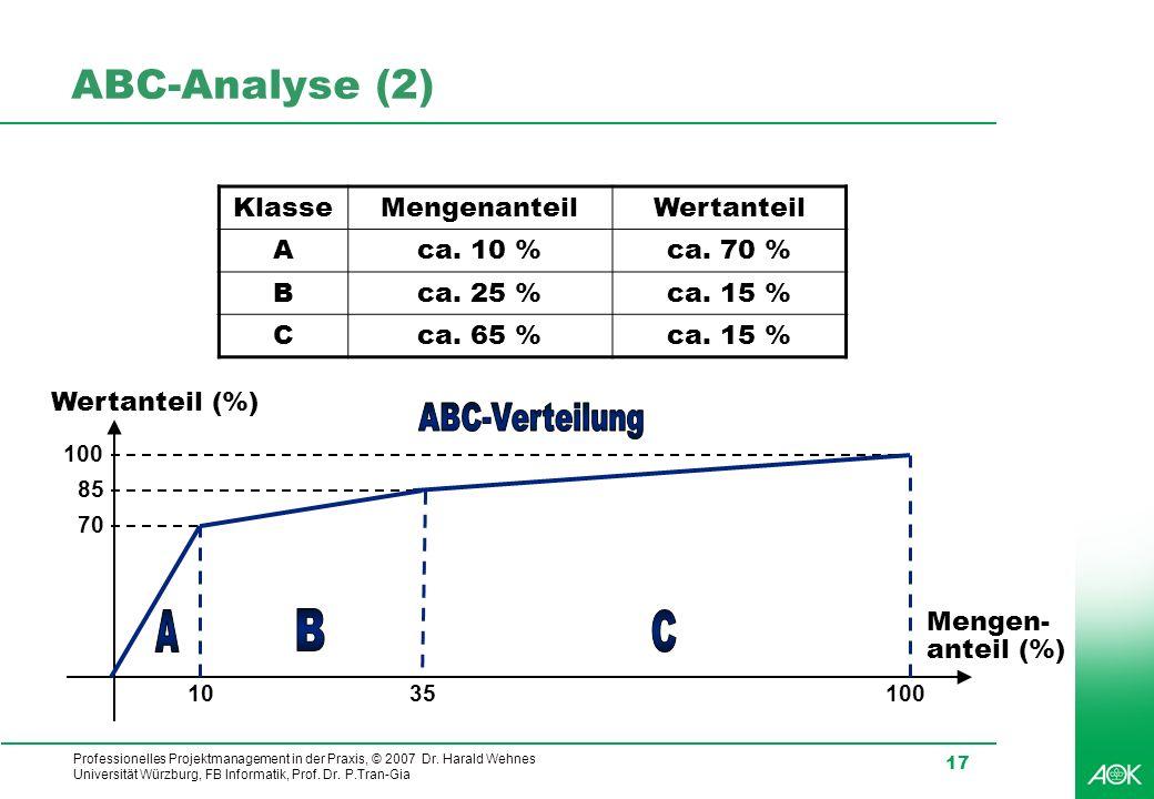 ABC-Analyse (2) A B C Klasse Mengenanteil Wertanteil A ca. 10 %