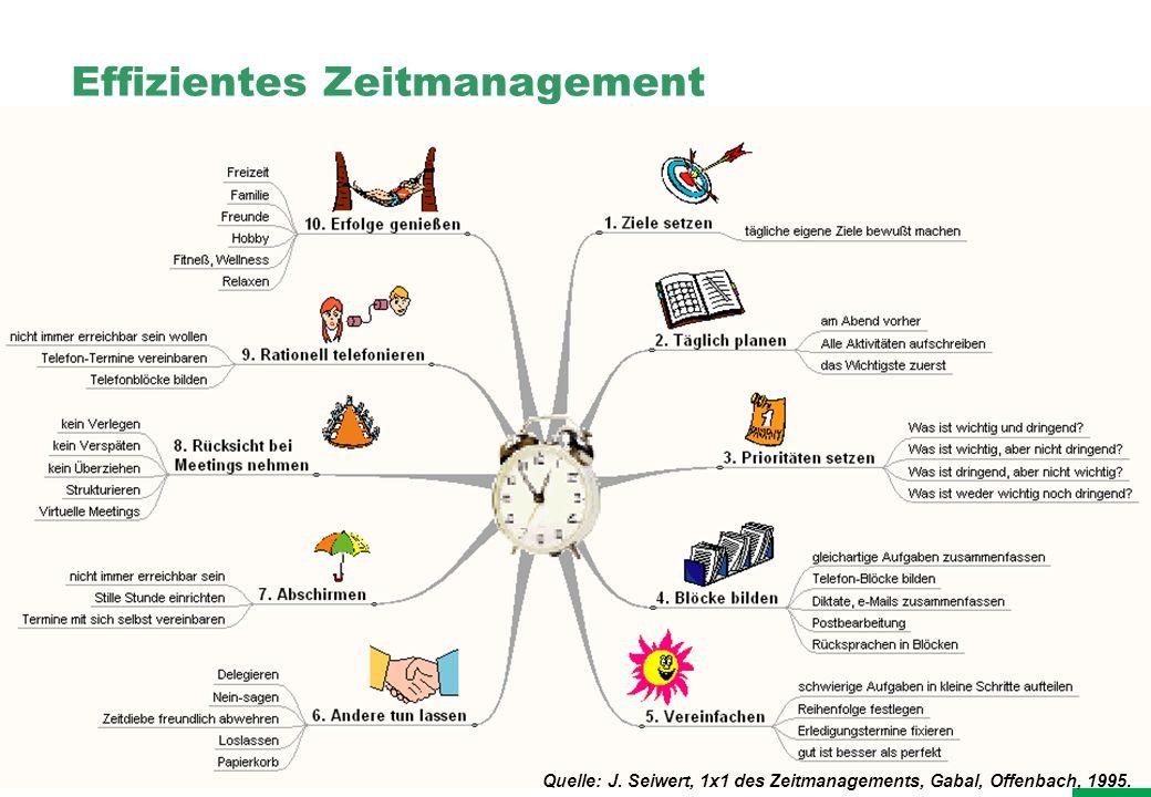 Effizientes Zeitmanagement