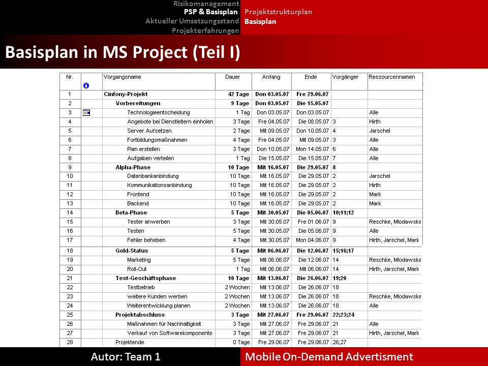 Basisplan in MS Project (Teil I)