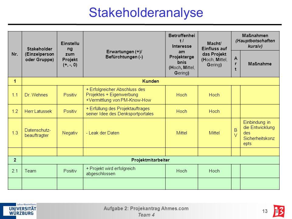 Stakeholderanalyse Nr. Stakeholder (Einzelperson oder Gruppe)