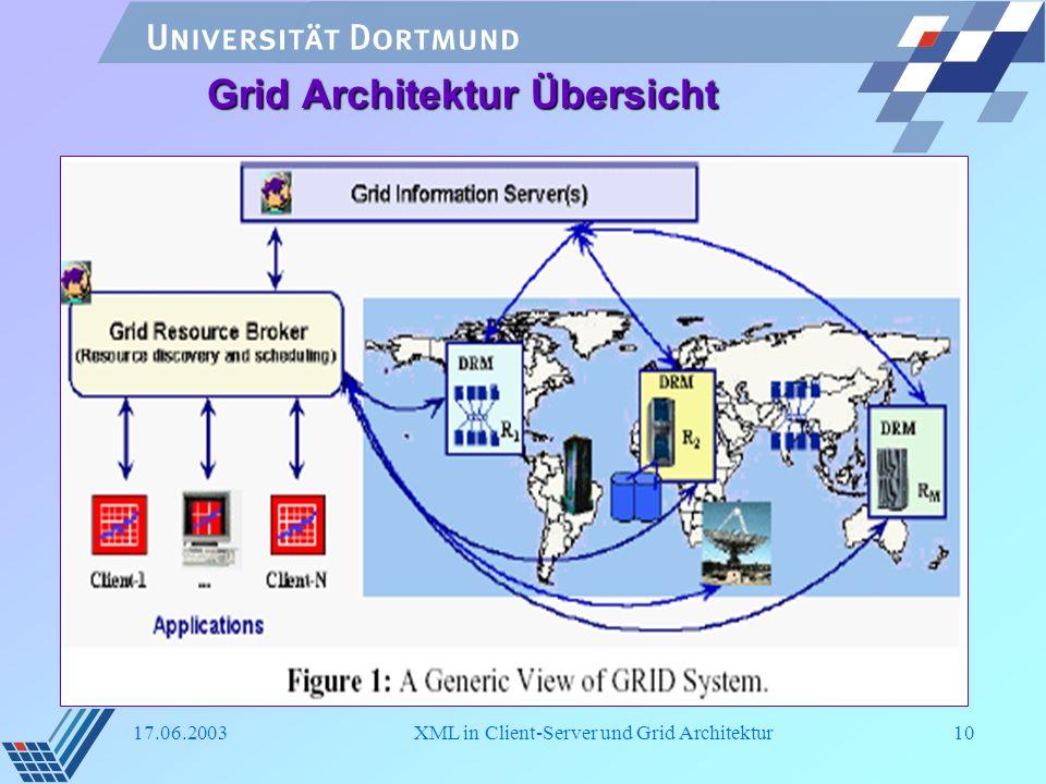 Grid Architektur Übersicht