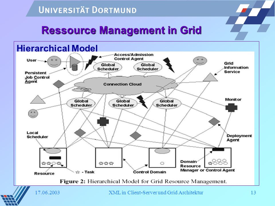 Ressource Management in Grid