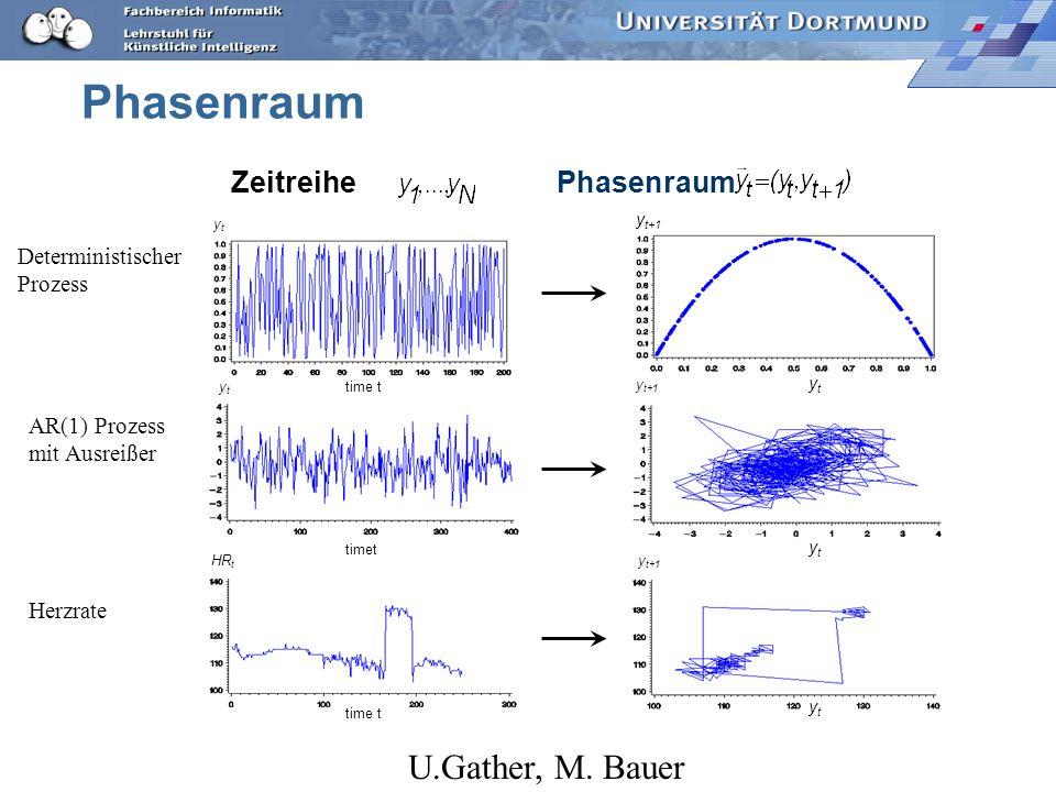 Phasenraum U.Gather, M. Bauer Phasenraum Zeitreihe