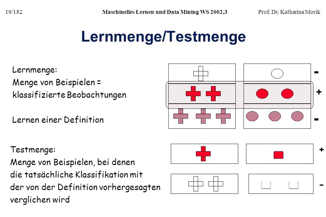 Lernmenge/Testmenge - - + + - Lernmenge: Menge von Beispielen =