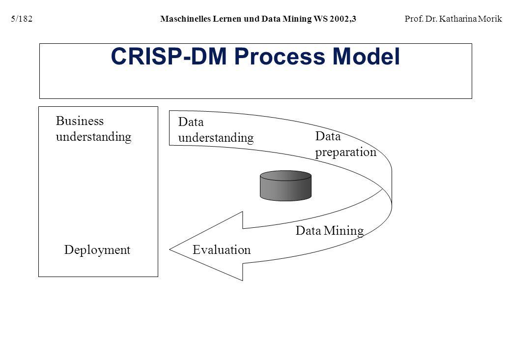 CRISP-DM Process Model
