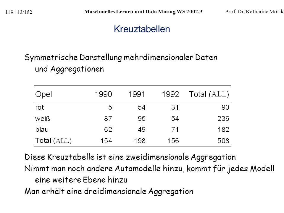 Kreuztabellen Symmetrische Darstellung mehrdimensionaler Daten