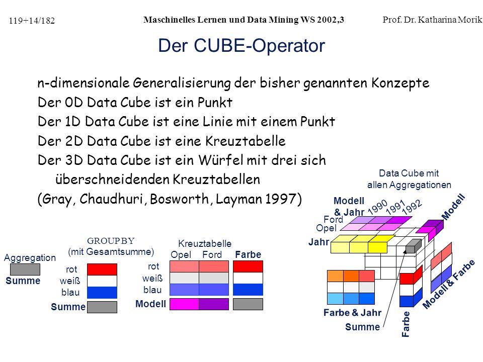 Der CUBE-Operator n-dimensionale Generalisierung der bisher genannten Konzepte. Der 0D Data Cube ist ein Punkt.