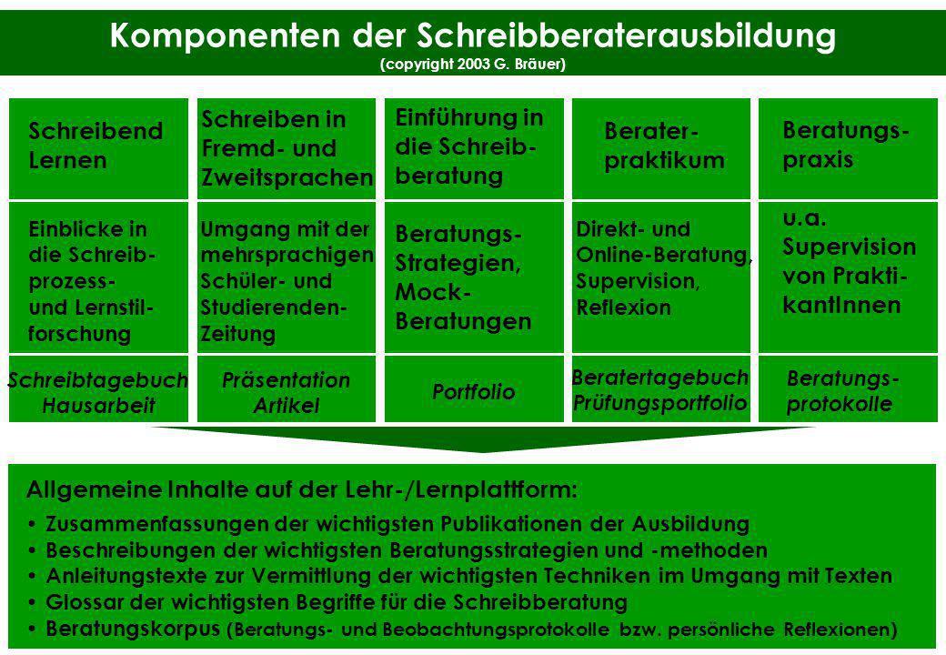 Komponenten der Schreibberaterausbildung (copyright 2003 G. Bräuer)