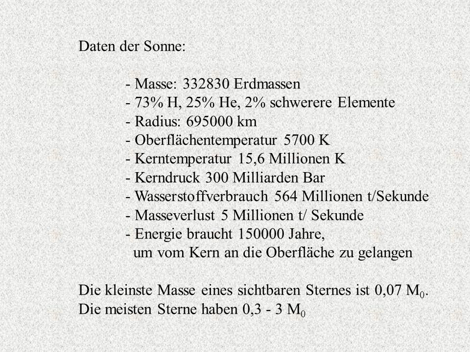 Daten der Sonne: - Masse: 332830 Erdmassen. - 73% H, 25% He, 2% schwerere Elemente. - Radius: 695000 km.