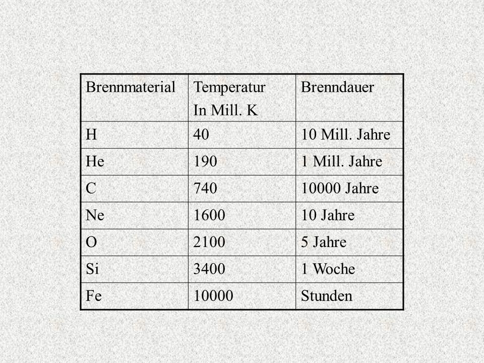 Brennmaterial Temperatur. In Mill. K. Brenndauer. H. 40. 10 Mill. Jahre. He. 190. 1 Mill. Jahre.