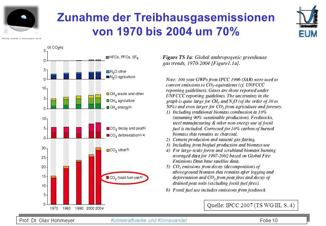 Zunahme der Treibhausgasemissionen von 1970 bis 2004 um 70%