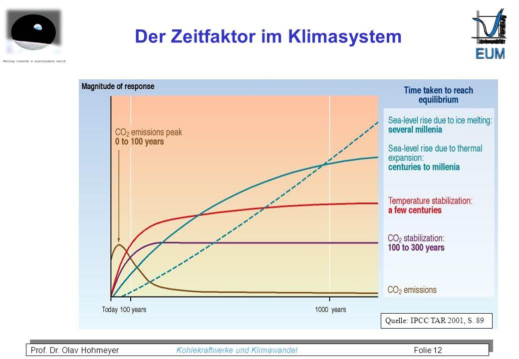 Der Zeitfaktor im Klimasystem