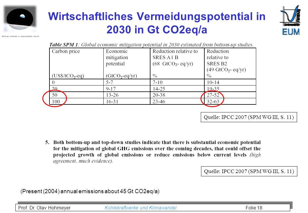 Wirtschaftliches Vermeidungspotential in 2030 in Gt CO2eq/a