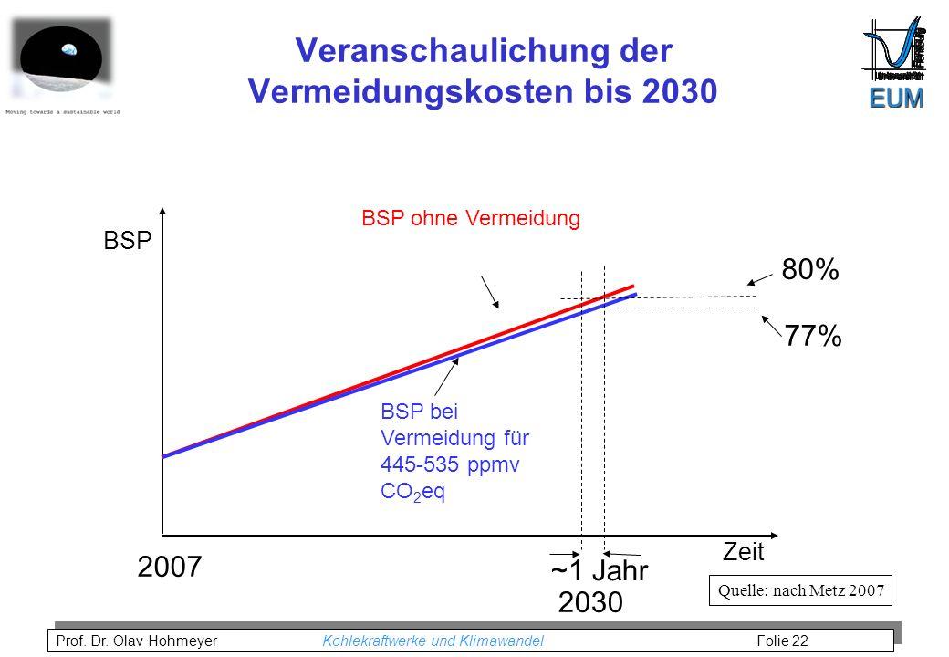 Veranschaulichung der Vermeidungskosten bis 2030