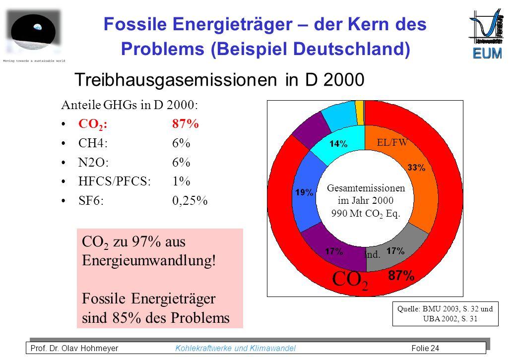 Fossile Energieträger – der Kern des Problems (Beispiel Deutschland)