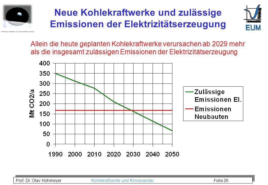 Neue Kohlekraftwerke und zulässige Emissionen der Elektrizitätserzeugung