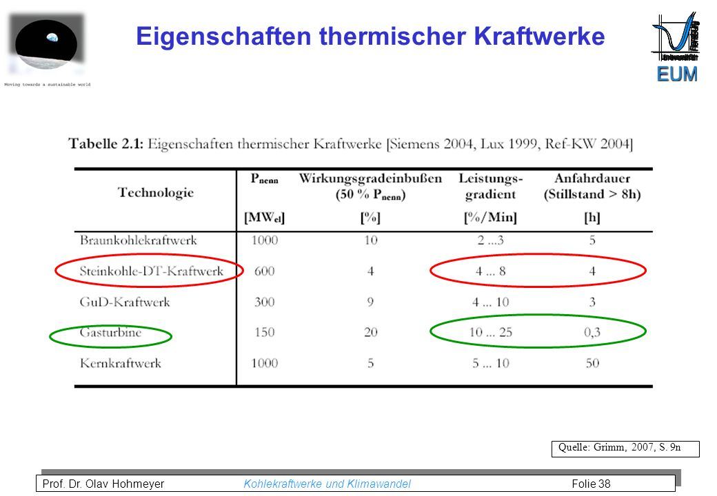 Eigenschaften thermischer Kraftwerke