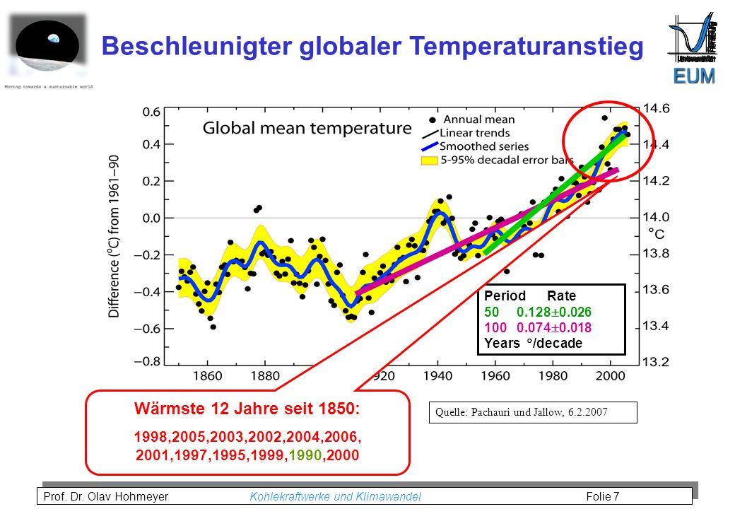 Beschleunigter globaler Temperaturanstieg