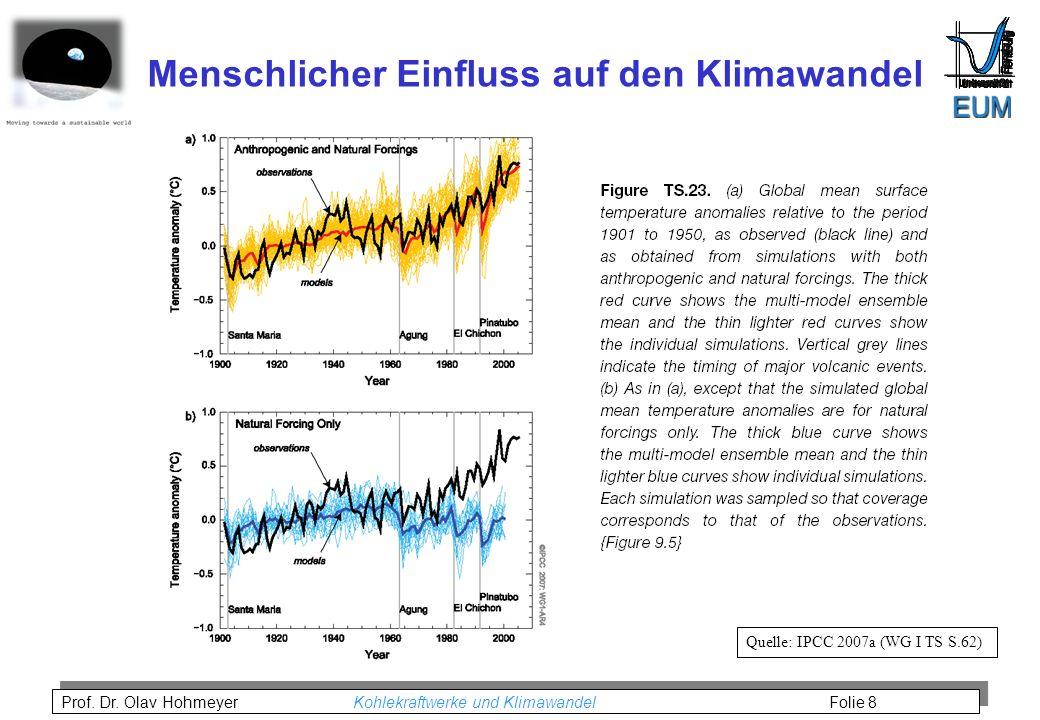 Menschlicher Einfluss auf den Klimawandel