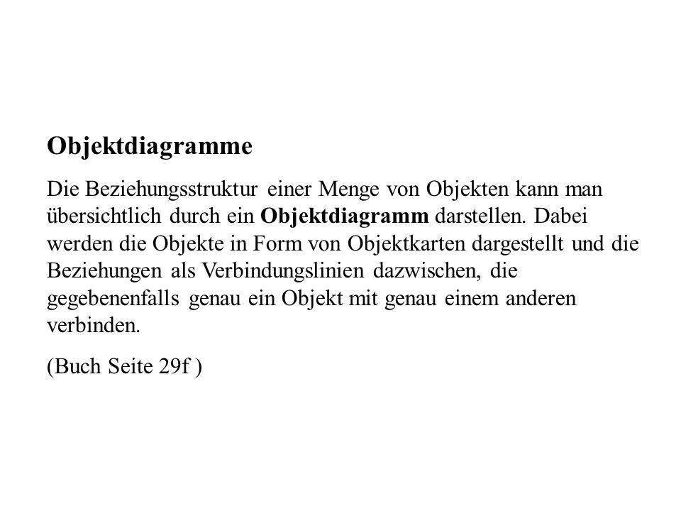 Objektdiagramme
