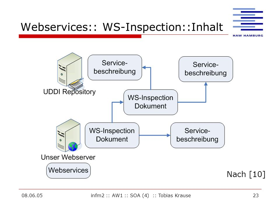 Webservices:: WS-Inspection::Inhalt
