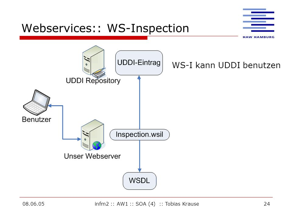 Webservices:: WS-Inspection