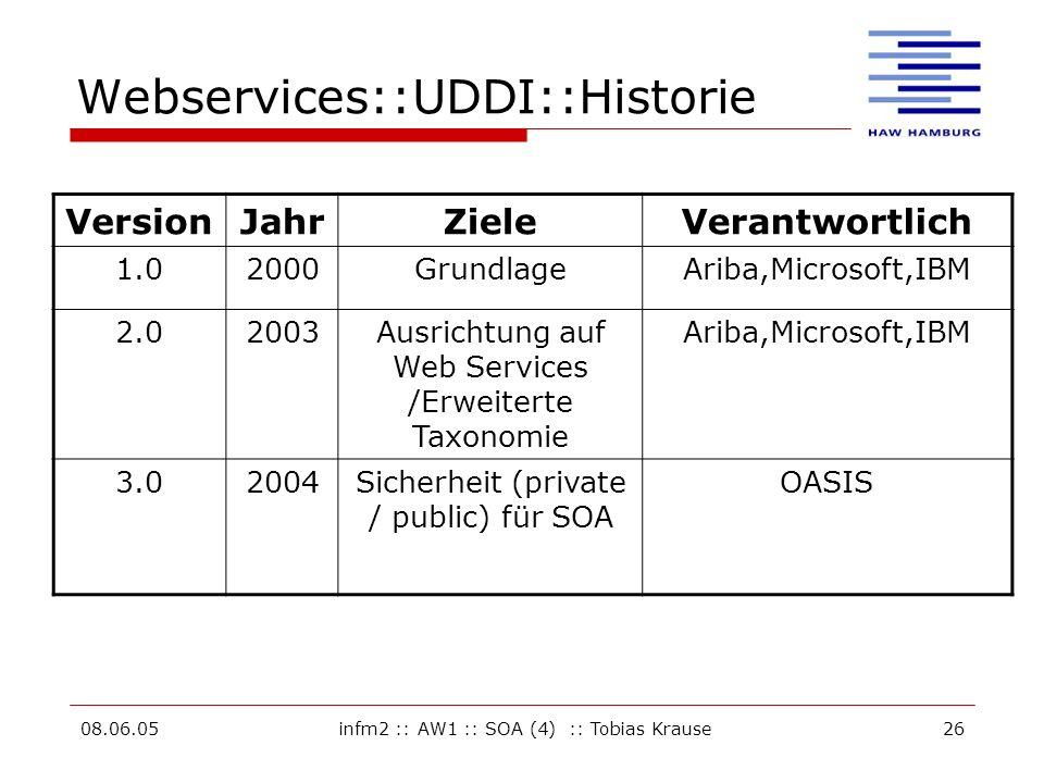 Webservices::UDDI::Historie