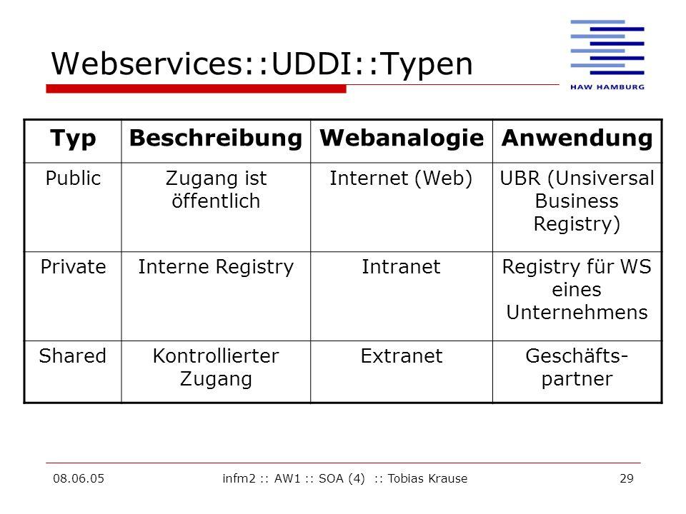 Webservices::UDDI::Typen