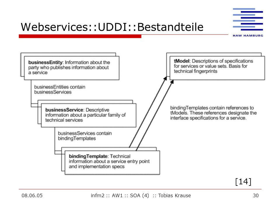 Webservices::UDDI::Bestandteile