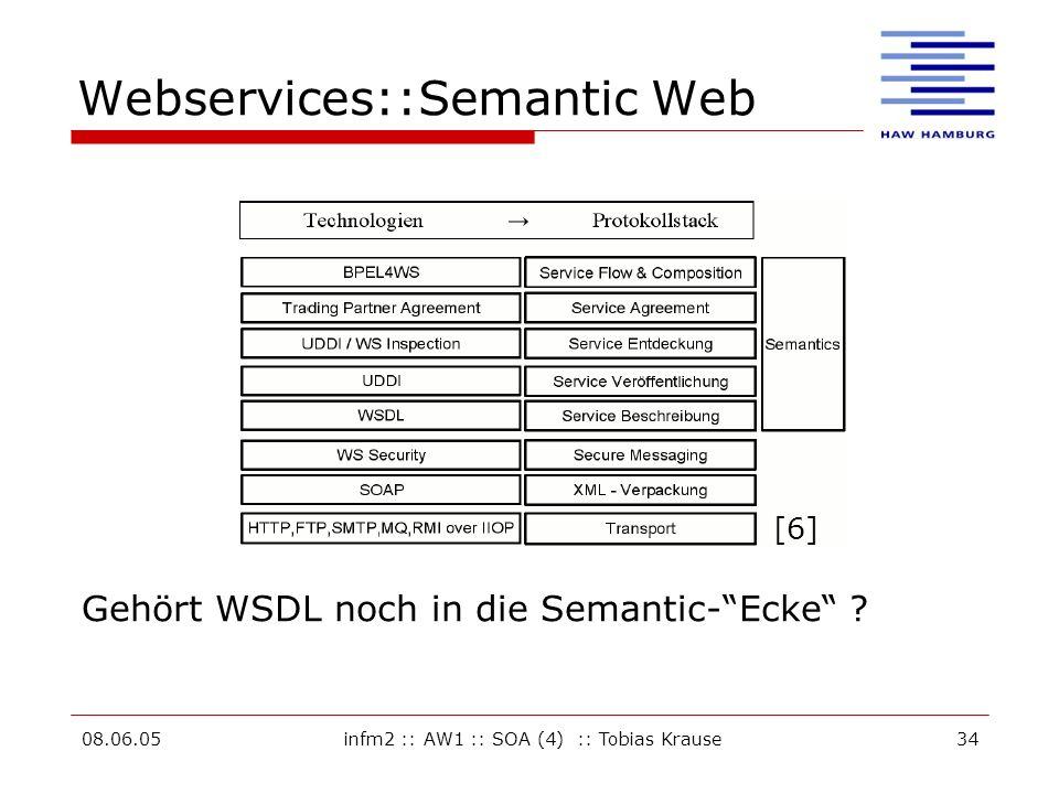 Webservices::Semantic Web